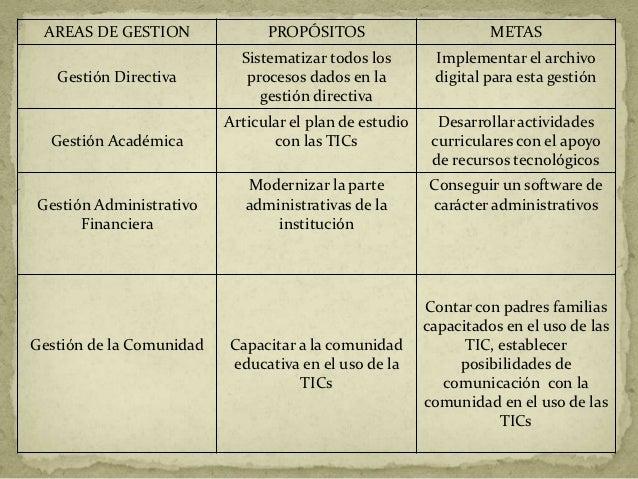 AREAS DE GESTION               PROPÓSITOS                         METAS                            Sistematizar todos los ...