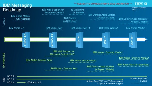 Ibm Messaging And Domino Application Vision Roadmap