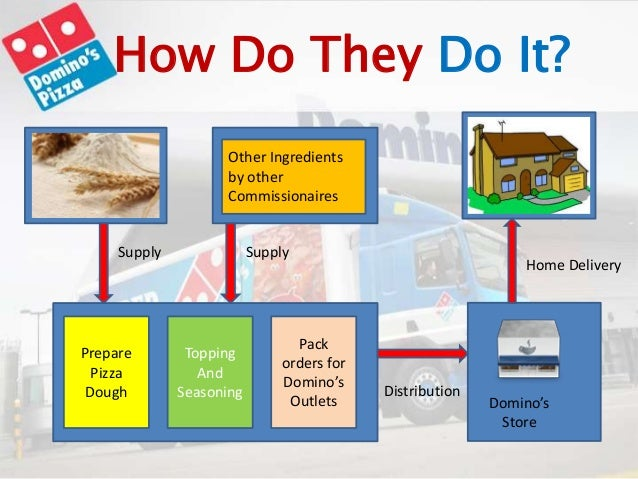 value chain in dominos pizza Domino's pizza adopted the principle of maintaining a constant standard of quality all around the world regarding the basics of a pizza, including dough, sauces, cheese and spices while developing the topping in accordance with each country's taste requirements.