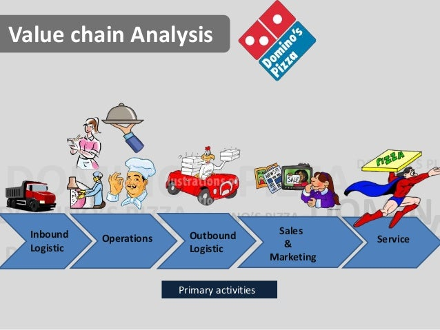 Domino s Pizza: A case study on organizational evolution