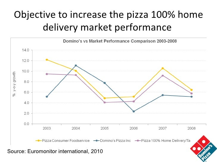 tyrells pizza delivery store marketing Papa john's international, inc (nasdaq: pzza), the world's third-largest pizza delivery company, today announced the promotion of steve ritchie to ch.