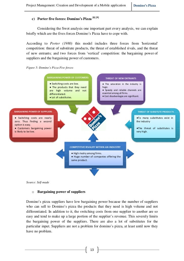 Domino's SWOT Analysis