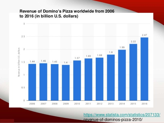 comparison of marketing strategies of dominos Pizza hut vs dominos – business model – strategy comparison in india marketing strategy – jubilant decides and gets it business model – strategy.
