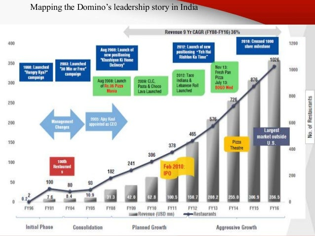 PPT on Marketing Strategies of Domino's(Best Ever PPT) Dominos Map on
