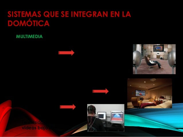 MULTIMEDIA SISTEMAS QUE SE INTEGRAN EN LA DOMÓTICA Televisión interactiva y videos bajo demanda. Los sistemas multimedia c...