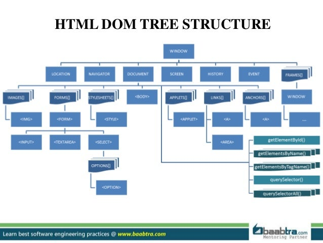 Dom hierarchy diagram electrical drawing wiring diagram dom structure rh slideshare net hierarchy architecture diagram quadrilateral hierarchy diagram 5th grade ccuart Image collections