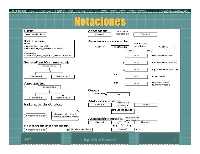 OMT Ingeniería de Software 2 10 NotacionesNotaciones