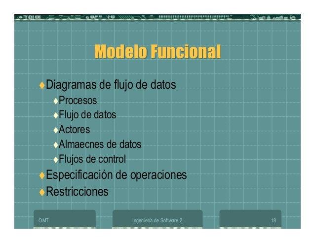 OMT Ingeniería de Software 2 18 Modelo FuncionalModelo Funcional Diagramas de flujo de datos Procesos Flujo de datos Actor...