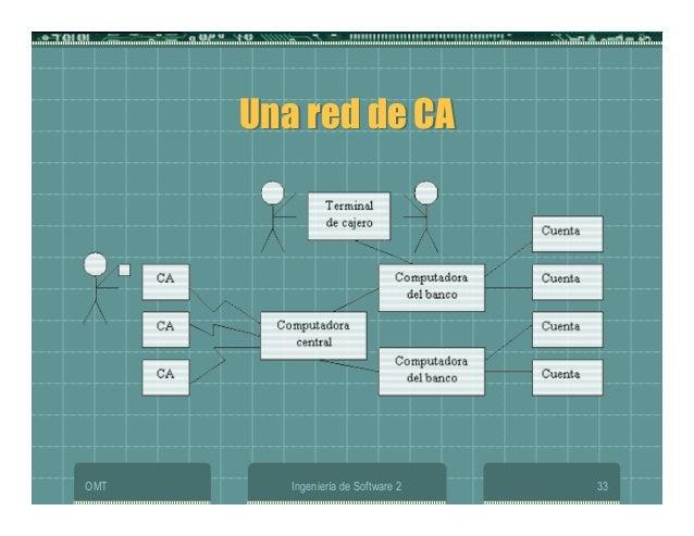 OMT Ingeniería de Software 2 33 Una red de CAUna red de CA