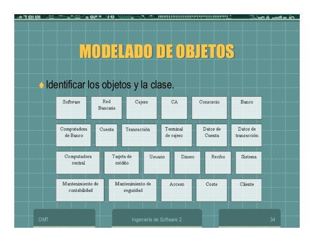 OMT Ingeniería de Software 2 34 MODELADO DE OBJETOSMODELADO DE OBJETOS Identificar los objetos y la clase.