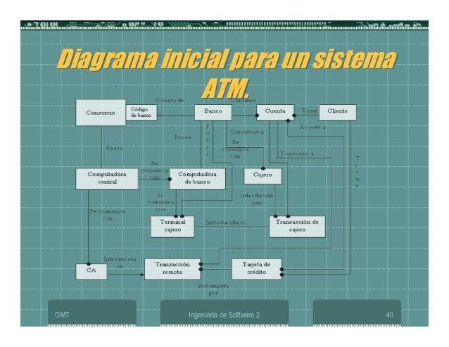 OMT Ingeniería de Software 2 40 Diagrama inicial para un sistema ATM. Diagrama inicial para un sistema ATM.