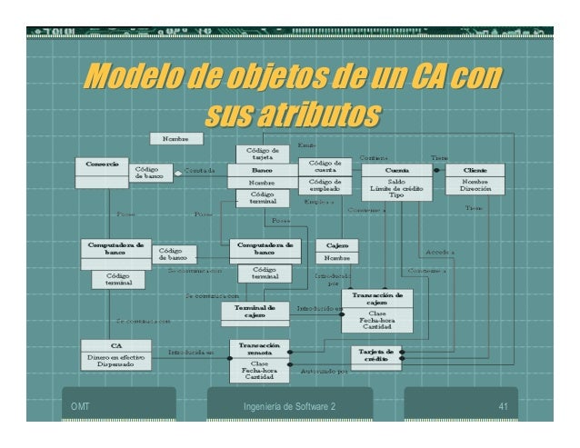 OMT Ingeniería de Software 2 41 Modelo de objetos de un CA con sus atributos Modelo de objetos de un CA con sus atributos