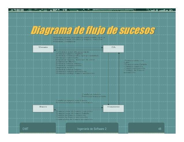 OMT Ingeniería de Software 2 48 Diagrama de flujo de sucesosDiagrama de flujo de sucesos