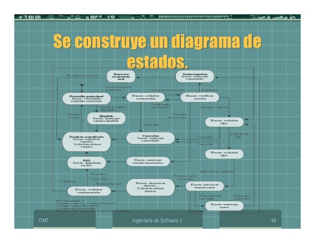 OMT Ingeniería de Software 2 49 Se construye un diagrama de estados. Se construye un diagrama de estados.