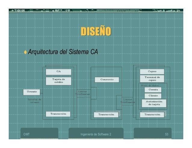 OMT Ingeniería de Software 2 53 DISEÑODISEÑO Arquitectura del Sistema CA