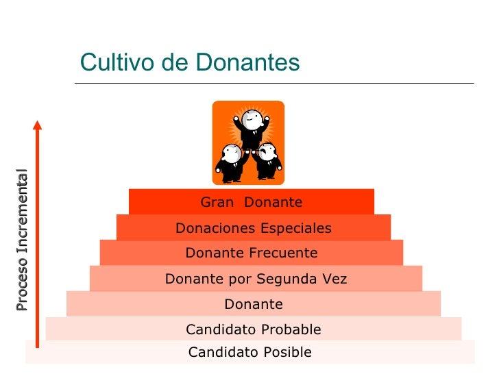 Cultivo de Donantes Candidato Posible Candidato Probable Donante Donante por Segunda Vez Donante Frecuente Donaciones Espe...