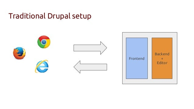 Traditional Drupal setup Frontend Backend + Editor ...