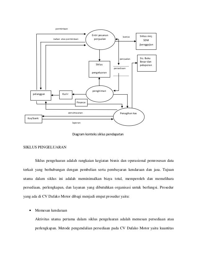 Analisis sia cv dafako motor 12 permintaan ccuart Choice Image
