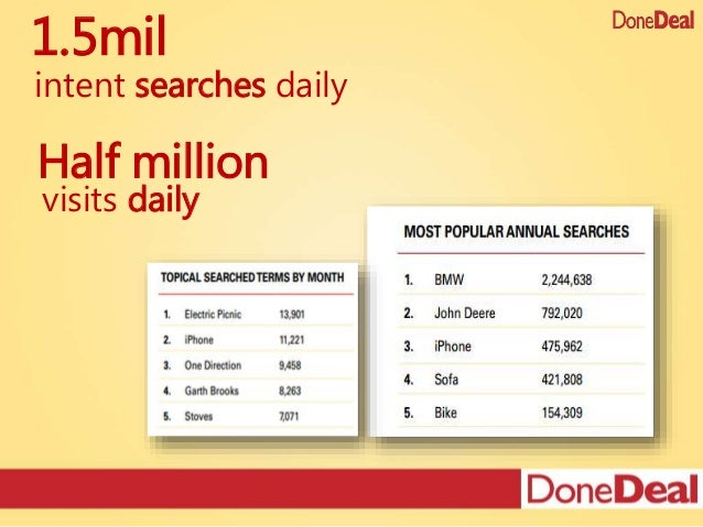 Half million intent searches daily 1.5mil visits daily