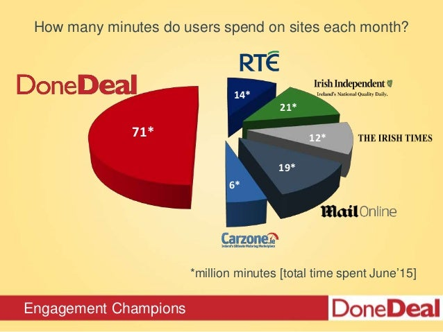 Engagement Champions *million minutes [total time spent June'15] 71* 14* 12* 21* 19* 6* How many minutes do users spend on...