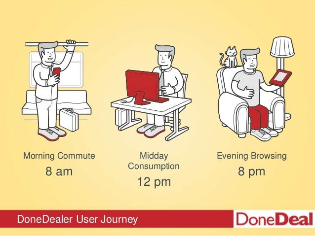DoneDealer User Journey Morning Commute 8 am Midday Consumption 12 pm Evening Browsing 8 pm