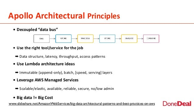 Apollo  Architectural  Principles www.slideshare.net/AmazonWebServices/big-data-architectural-patterns-and-best-practi...