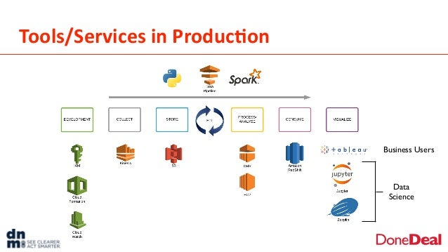 Tools/Services  in  Produc6on Data Science Business Users