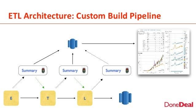 ETL  Architecture:  Custom  Build  Pipeline E T L Summary Summary Summary