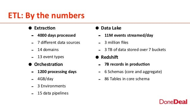 ETL:  By  the  numbers • Extrac6on   -‐ 4000  days  processed   -‐ 7  different  data  sources   -...