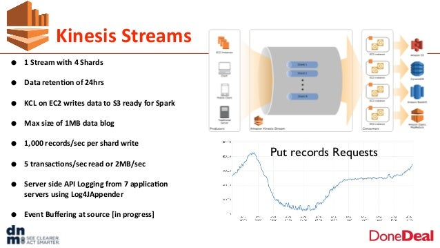 Kinesis  Streams • 1  Stream  with  4  Shards   • Data  reten6on  of  24hrs   • KCL  on  EC2  wr...
