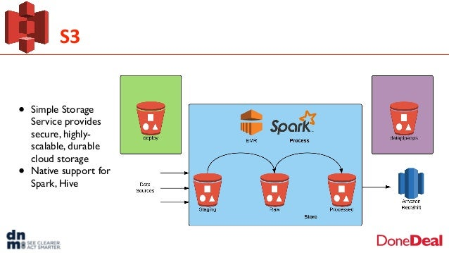 S3 • Simple Storage Service provides secure, highly- scalable, durable cloud storage • Native support for Spark, Hive