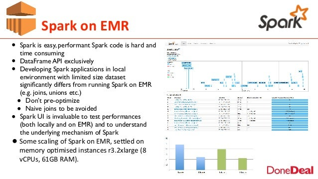 • Spark is easy, performant Spark code is hard and time consuming • DataFrame API exclusively • Developing Spark applicati...