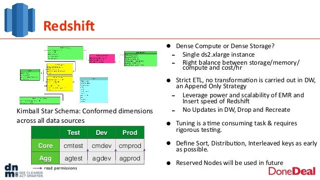 RedshiN • Dense  Compute  or  Dense  Storage?   -‐ Single  ds2.xlarge  instance   -‐ Right  balance  ...