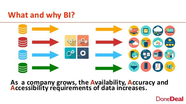 What  and  why  BI? As    a  company  grows,  the  Availability,  Accuracy  and   Accessibility  ...