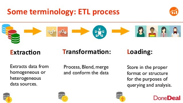 Some  terminology:  ETL  process Extrac6on Extracts data from homogeneous or heterogeneous data sources. Transforma6...