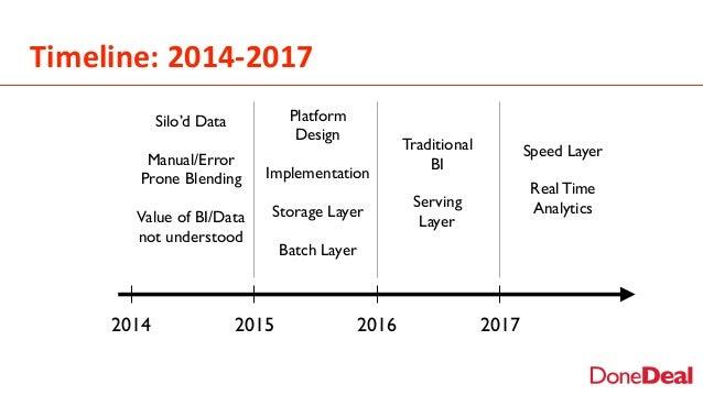 Timeline:  2014-‐2017 2014 2015 2016 2017 Silo'd Data Manual/Error Prone Blending Value of BI/Data not understood Platf...