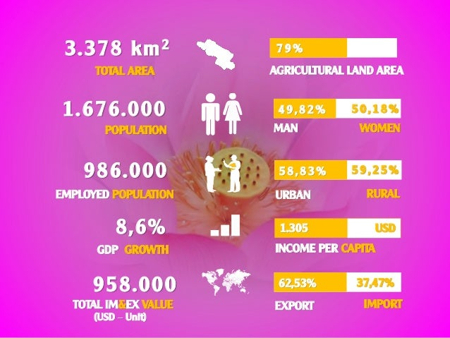 3.378 km2 TOTAL AREA 7 9 % AGRICULTURAL LAND AREA 1.676.000 POPULATION 4 9 , 8 2 % 5 0 , 1 8 % WOMENMAN 986.000 EMPLOYED P...