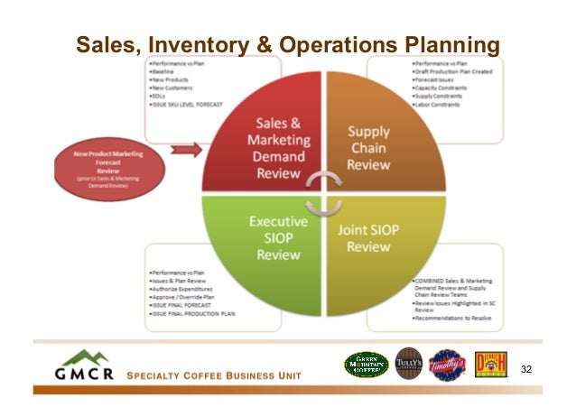 Sales Inventory Operations Planning During High Growth Gmcr