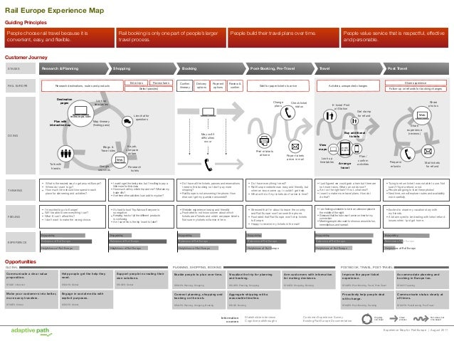 Experience Map for Rail Europe | August 2011STAGESDOINGFEELINGResearch & Planning Shopping Booking Post-Booking, Pre-Trave...