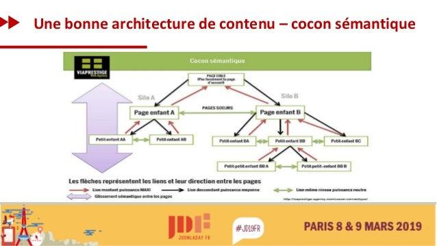 Une bonne architecture de contenu – cocon sémantique