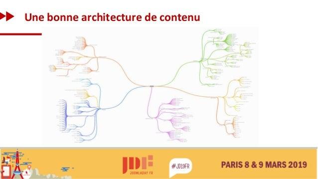 Une bonne architecture de contenu
