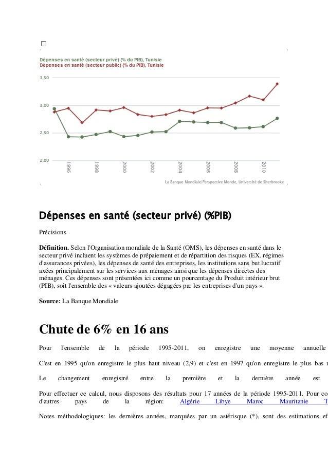 Dépenses en santé (secteur privé) (%PIB) Précisions Définition. Selon l'Organisation mondiale de la Santé (OMS), les dépen...