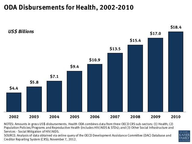 $4.4$5.8$7.1$9.4$10.9$13.5$15.4$17.0$18.42002 2003 2004 2005 2006 2007 2008 2009 2010NOTES: Amounts in gross US$ disbursem...