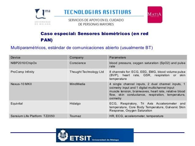 Caso especial: Sensores biométricos (en red PAN) Device Company Parameters NIBP2010/ChipOx Corscience blood pressure, oxyg...
