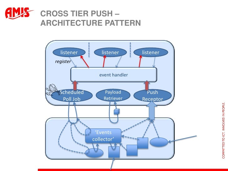 Don 39 t call us we 39 ll push cross tier push architecture for N tier architecture in java