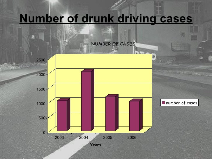 Number of drunk driving cases