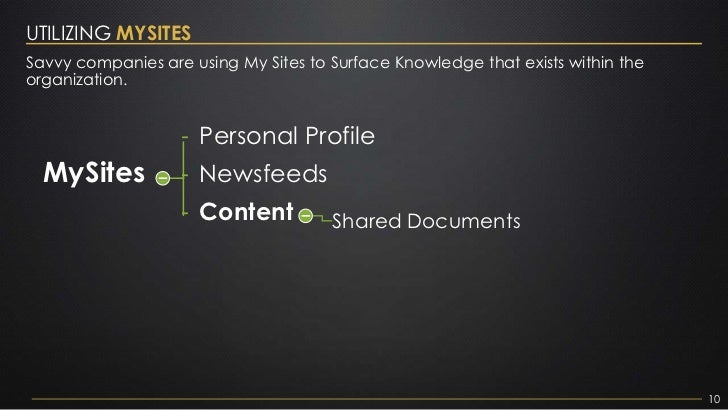 UTILIZING MYSITESSavvy companies are using My Sites to Surface Knowledge that exists within theorganization.              ...