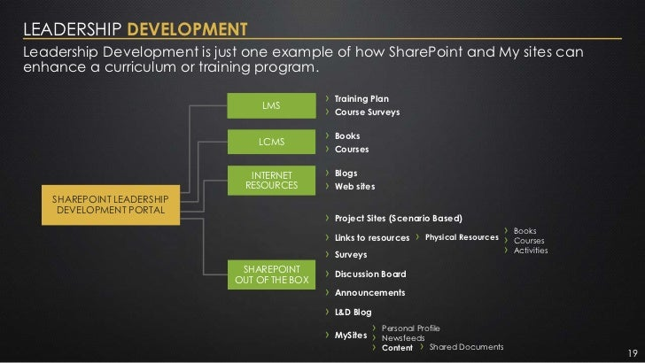 LEADERSHIP DEVELOPMENTLeadership Development is just one example of how SharePoint and My sites canenhance a curriculum or...