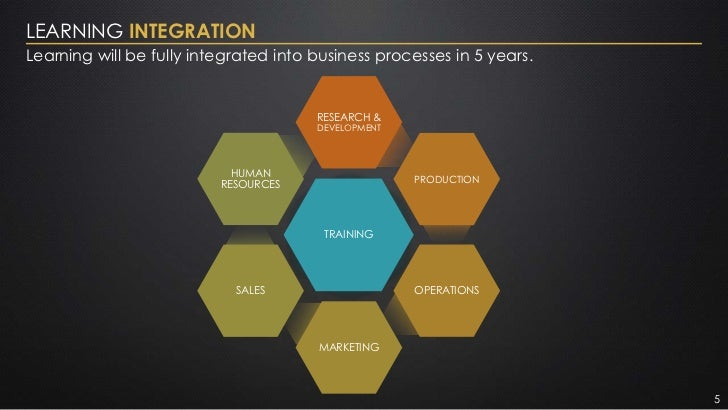 LEARNING INTEGRATIONLearning will be fully integrated into business processes in 5 years.                                 ...