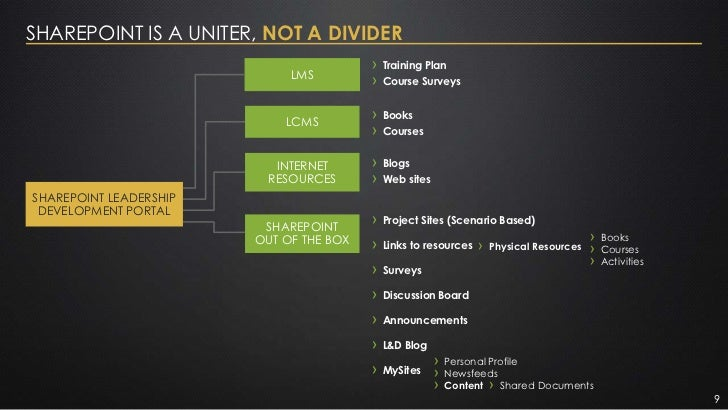 SHAREPOINT IS A UNITER, NOT A DIVIDER                                         ›   Training Plan                           ...